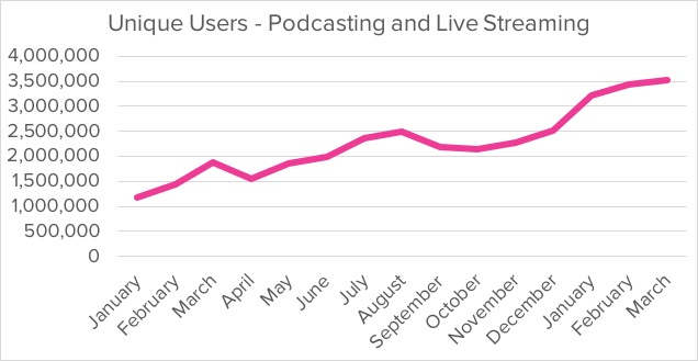 300% growth in Podcasting in South Africa (March 2018)